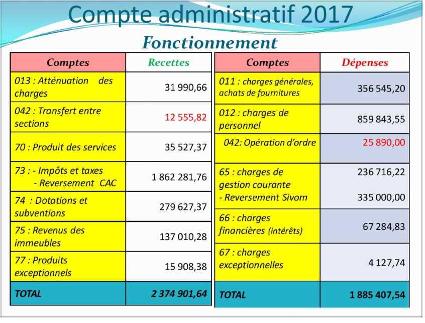 Compte administratif 2017 1
