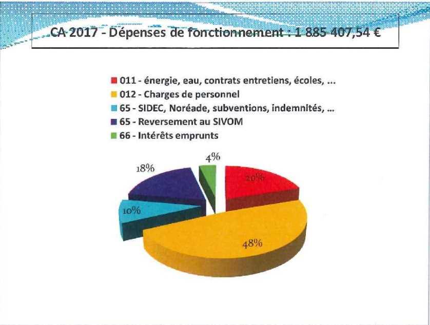 DEPENSES DE FONCTIONNEMENT 2018