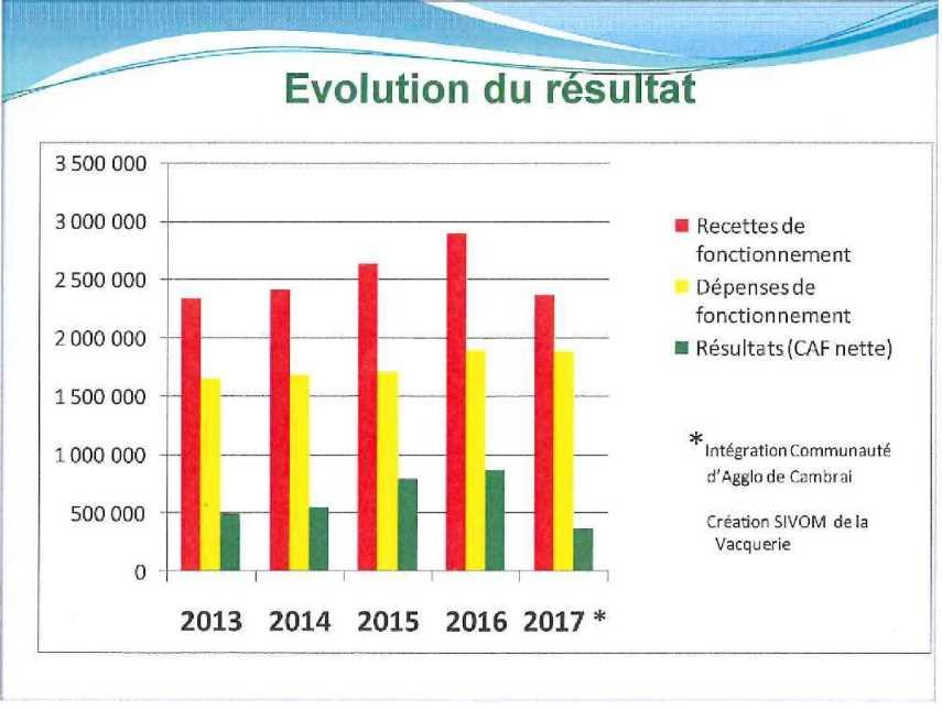 EVOLUTION DU RESULTAT 2018