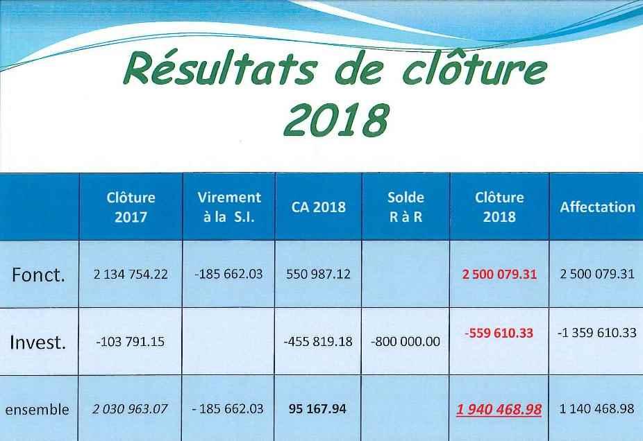 budget4 site internet 2018